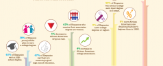 Education Statistics of Hispanics and African Americans Infographic