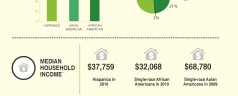 Ethnic Buying Power: Population Growth and Income Infographic